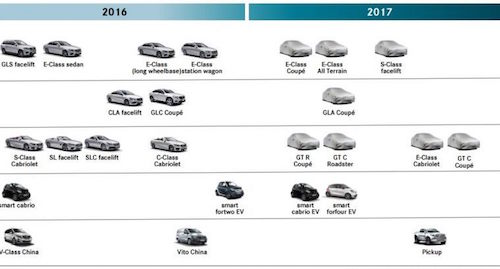 roadmap-2016-2017-daimler-ag-20-759x500