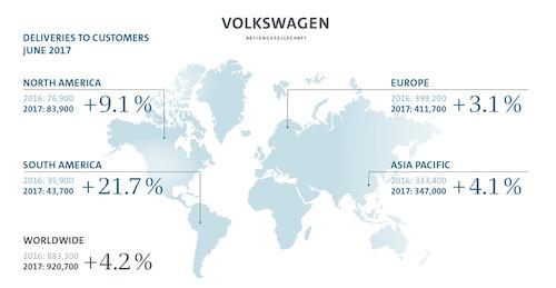 Продажи концерна Volkswagen в первом полугодии выросли на 0,8%