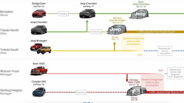 Объявлена дата официального дебюта нового Jeep Wrangler