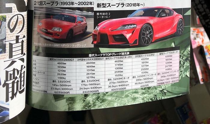 Новая Toyota Supra окажется быстрее Porsche 911
