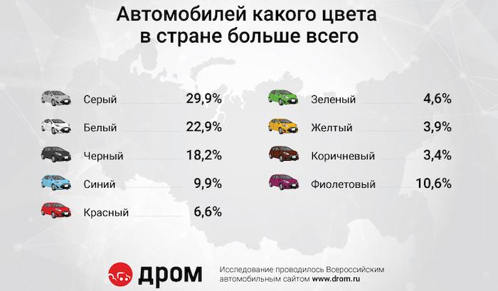 infographic drom ru