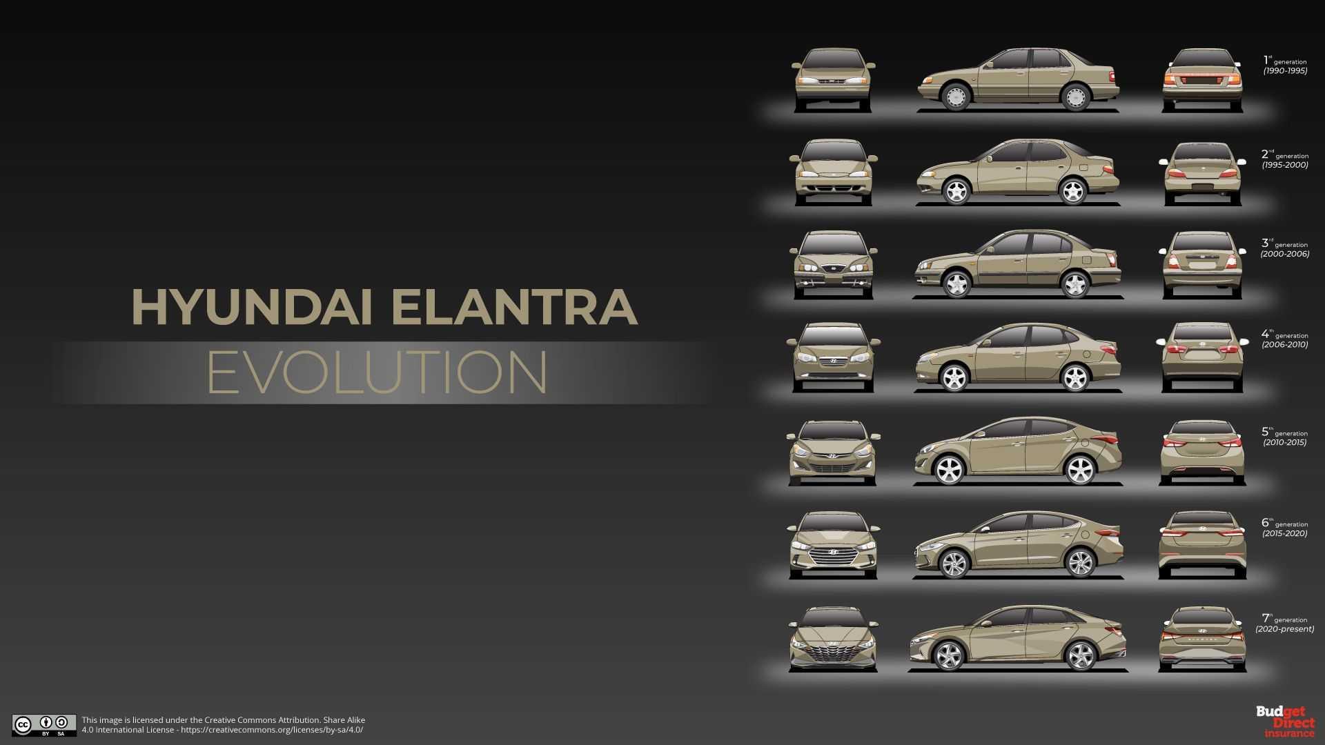 the evolution of hyundai elantra