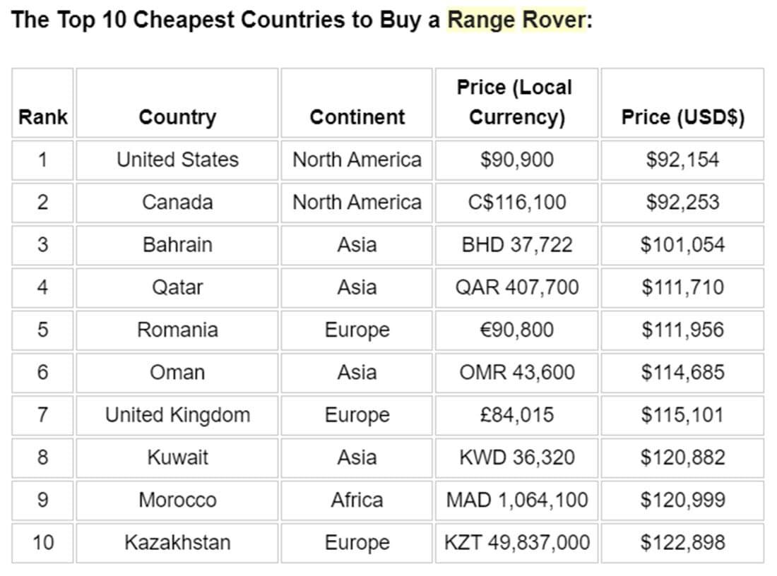 Range Rover Prices 2 1