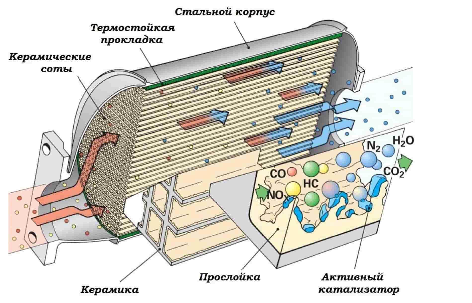 sostav avtomobilnogo katalizatora 1