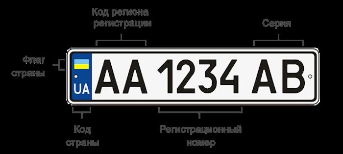 shema nomera ukraina